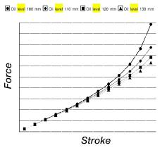 Shock And Fork Fluids For Suspension Upgrades