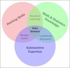 Data Scientist Venn Diagram The Data Science Venn Diagram Principles Of Data Science Book