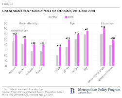 2018 Voter Turnout Rose Dramatically For Groups Favoring