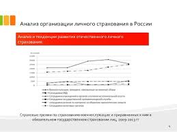 дипломная презентация по страхованию 4 Анализ организации личного страхования