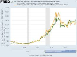 Ex Currency Chart Gold Prices Ex Us Dollar Break Above 1450 As Italys