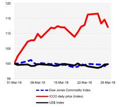 Cocoa Commodity Chart Icco Reports Monthly Cocoa Market Review