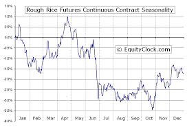 Rough Rice Price Chart Rough Rice Futures Rr Seasonal Chart Equity Clock