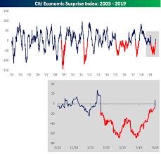 Citi Economic Surprise Index Chart Economic Surprise Index Turns Positive Seeking Alpha