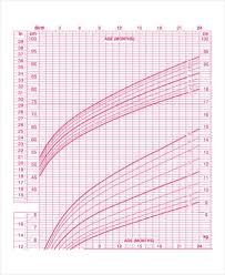 Breast Feeding Growth Chart Breastfed Growth Chart Average