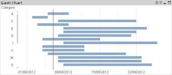 How To Build A Simple Gantt Chart In Qlikview Without Any