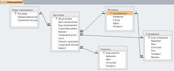О создании базы данных access для курсовой работы io Блоги Схема бд Страховая компания png 4 Заполните созданные таблицы данными для проверки Отдохните 5 Создайте необходимые запросы Получилось