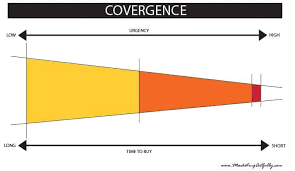 What Is Convergence Sales Cycle Marketing What Is Convergence Marketing Artfully