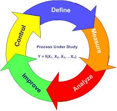 The Dmaic Process The Iil Blog