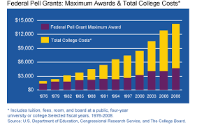 Pell Grant Eligibility Chart Pell Grants Vs College Costs Scholarships For College