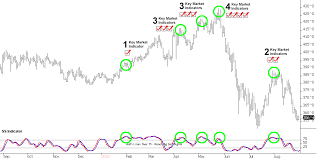 Sell Signal History Roach Ag Sell Signals