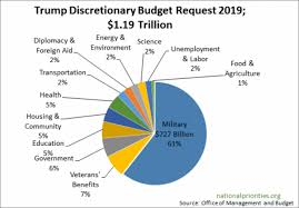 Trump Fy 19 Budget Pie Chart American Friends Service