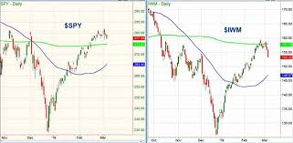 Is Rip A Stock Market Etf See It Market