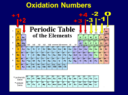 Periodic Table With Oxidation Numbers Model | The Latest ...