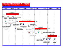 Examples Of Gantt Charts In Healthcare Timeline Chart Template 9 Free Word Excel Pdf Format