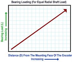 Encoder Cross Reference Chart Prolonging Encoder Bearing Life 6 Factors To Consider