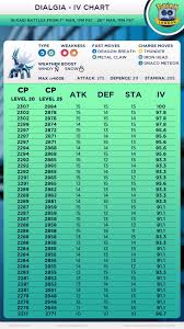 Iv Chart Dialgia Iv Chart 90 Ivs Plus 10 10 10 Thesilphroad