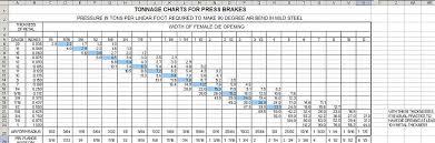 Press Brake Tonnage Chart Metalwebnews Com