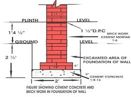 Concrete Measurement Chart Construction Of Foundation Depth Width Layout And Excavation