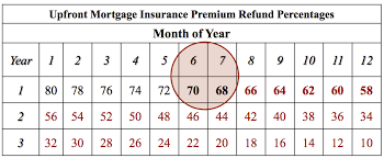 Expository Fha Mip Refund Chart 2019
