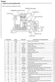 54 awesome 98 honda accord fuse box diagram createinteractions 1998 honda accord v6 engine diagram 98 honda accord fuse box diagram unique 1994 honda civic ex fuse box diagram best honda