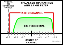 Hf Radio Frequency Chart 5 Mhz