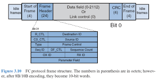 figure 3 10 fc protocol frame structure the numbers in pahesis are in octets however