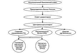 Курсовая работа Организационная структура Банка России В настоящее время организационная структура Банка России выглядит примерно таким образом