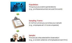 Snowball sampling uses a method beloved by sales people, where customer referrals to new prospects have particular value as the relationship of trust and obligation between the identified. Chapter 8 Sampling Research Methods For The Social Sciences