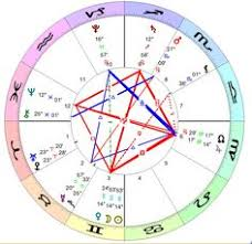 13 Best Astrology Images In 2016 Astrology Astrology