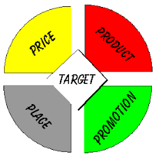 Image result for menentukan target pasar
