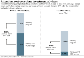 Etf Compare Chart Etfs A Frugal Choice For Fee Based Accounts The Globe And Mail