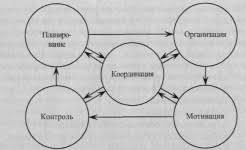 Климович л к основы менеджмента Основные функции управления реферат