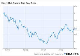 Gas Price Henry Hub Natural Gas Price