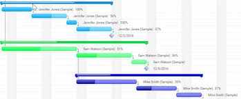 Milestone Dependency Chart How To Use An Online Gantt Chart