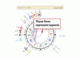 Interactive Birth Chart And Interpretation Wehoroscope Com