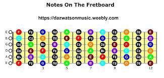 Guitar Pentatonic Scales Chart Pdf Guitar Scales All Keys All In Tab Form Notation