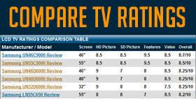 Vizio Tv Comparison Chart Flat Screen Lcd Led Tv Life Span Expectancy How Long Do