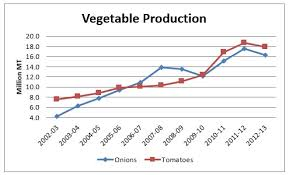 Onion Price Chart India India Together Why Your Bag Of Vegetables Costs More Every