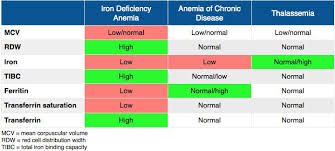 Iron Deficiency Anemia Chart Pin On School