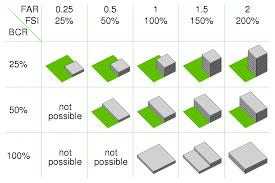 Floor Area Ratio Wikipedia