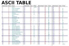 Ascii Simple English Wikipedia The Free Encyclopedia