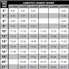 Sewer Pipe Grade Chart Cb Romac Industries