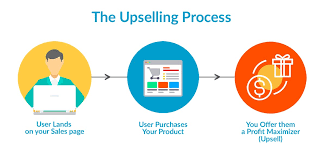 Up sell Leads
