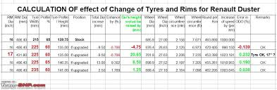 Michelin Tyre Size Chart Renault Duster Wheel Tyre Upgrade Team Bhp