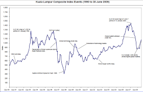 Klse Composite Index Chart 51 Actual Klci Historical Chart