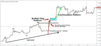 Chart Analysis Patterns Chart Pattern Trading Strategy Step By Step Guide