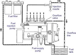 pump line nozzle injection system schematic figure 1 pump line nozzle system bosch