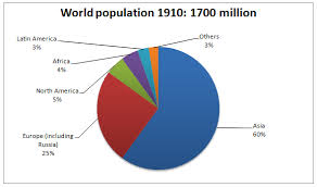 American Population Pie Chart 42 Scientific Age Of People World Population Pie Chart