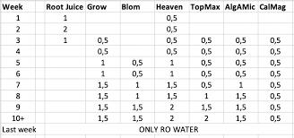 Biobizz Feeding Chart Soil Biobizz Feeding Schedule The Autoflower Network
